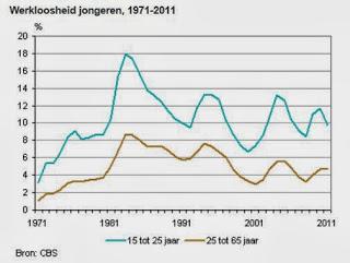 Taux de chômage aux Pays-Bas