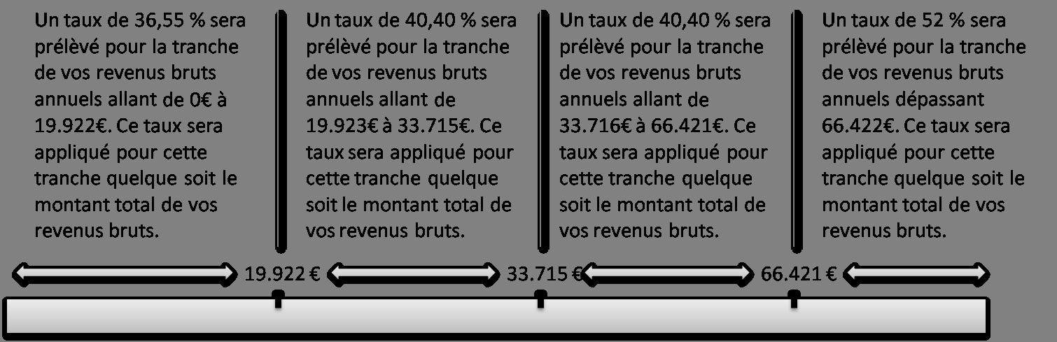 Schéma taux et tranches impôts sur le revenu Pays-Bas