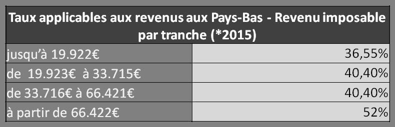 Taux et parts de l'impôts sur le revenu aux Pays-Bas
