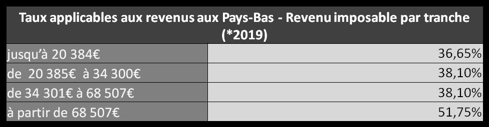 Barèmes d'imposition pour les impôts sur le revenu aux Pays-Bas en 2019