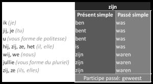 """La conjugaison du verbe """"zijn"""" (être) en néerlandais"""