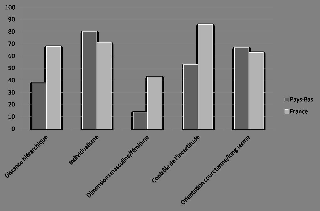 Les dimensions culturelles de Geert Hofstede entre la France et les Pays-Bas