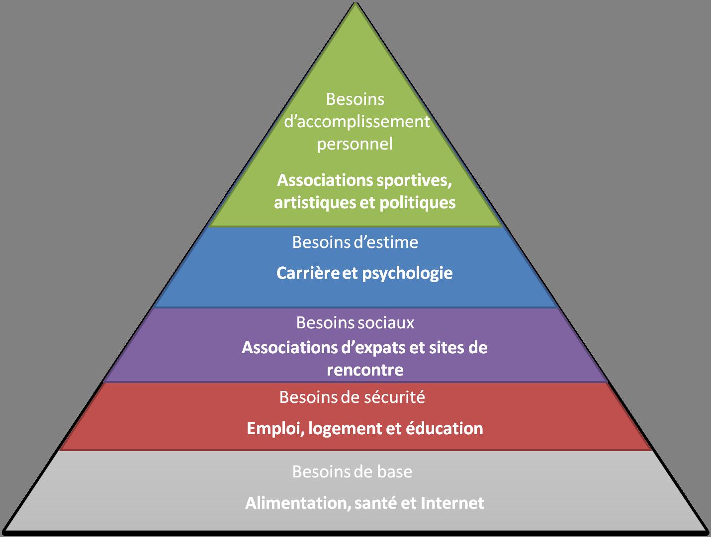 Sites internet sur les Pays-Bas classés selon la pyramide de Maslow